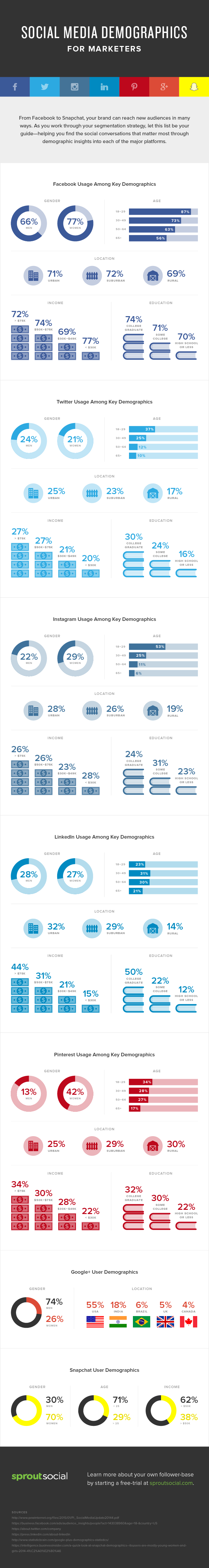 demographics-on-social-media-in-2015.png