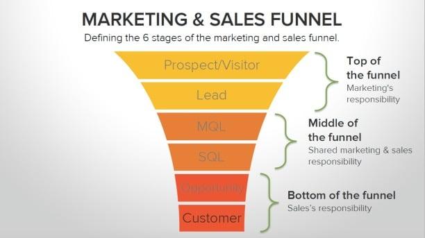 HubSpot-Marketing-and-Sales-Funnel_Fotor.jpg