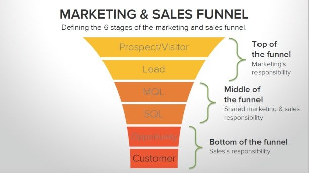 HubSpot-Marketing-and-Sales-Funnel_Fotor.jpg