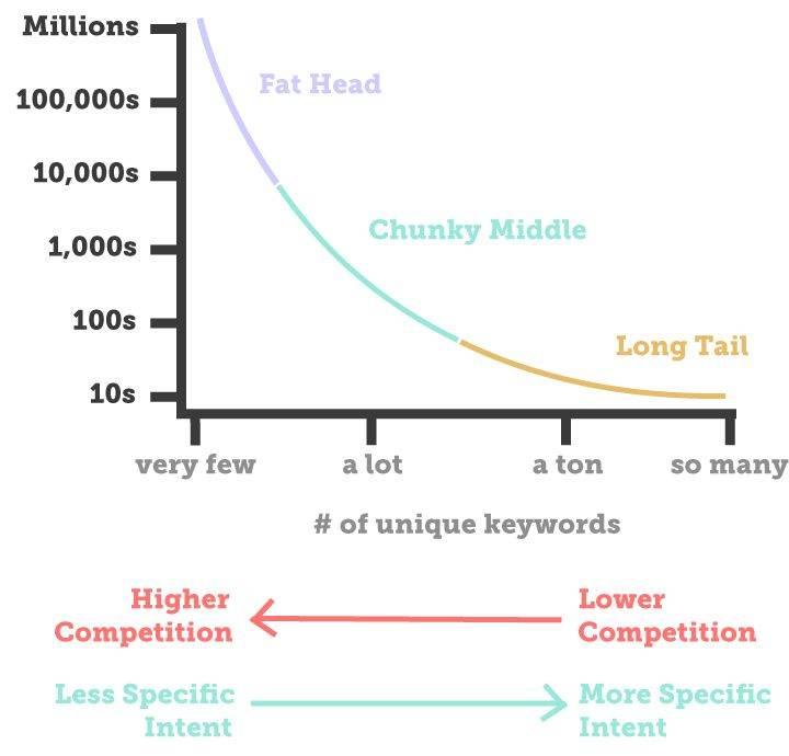 keyword graph